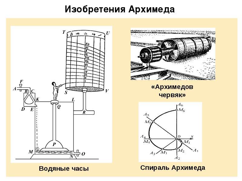 изобретение Архимеда фото